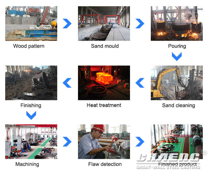 Rotary kiln thrust roller making process